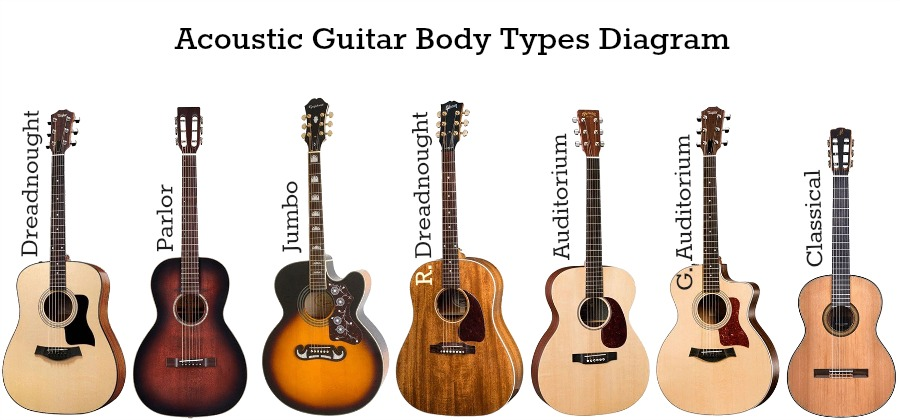 classical guitar or acoustic guitar which is easier to learn. Black Bedroom Furniture Sets. Home Design Ideas